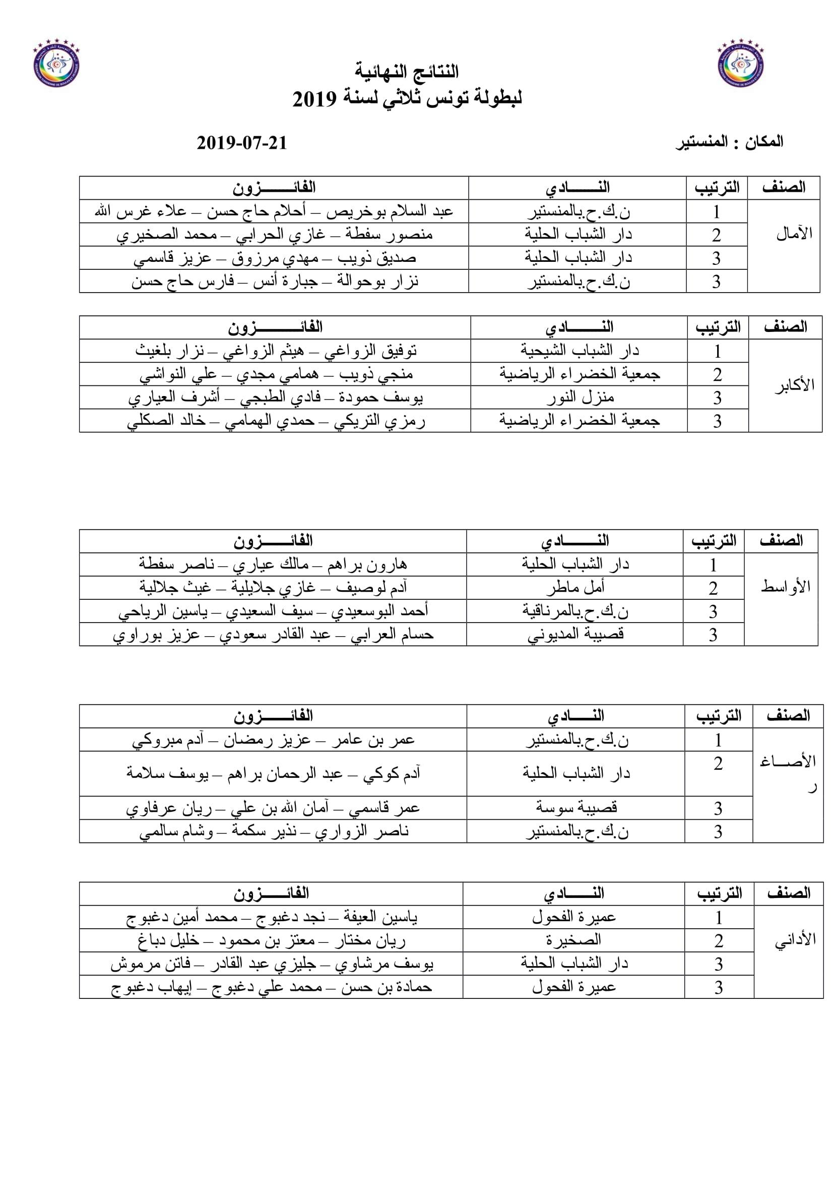 نتائج بطولة تونس ثلاثي 2019-1