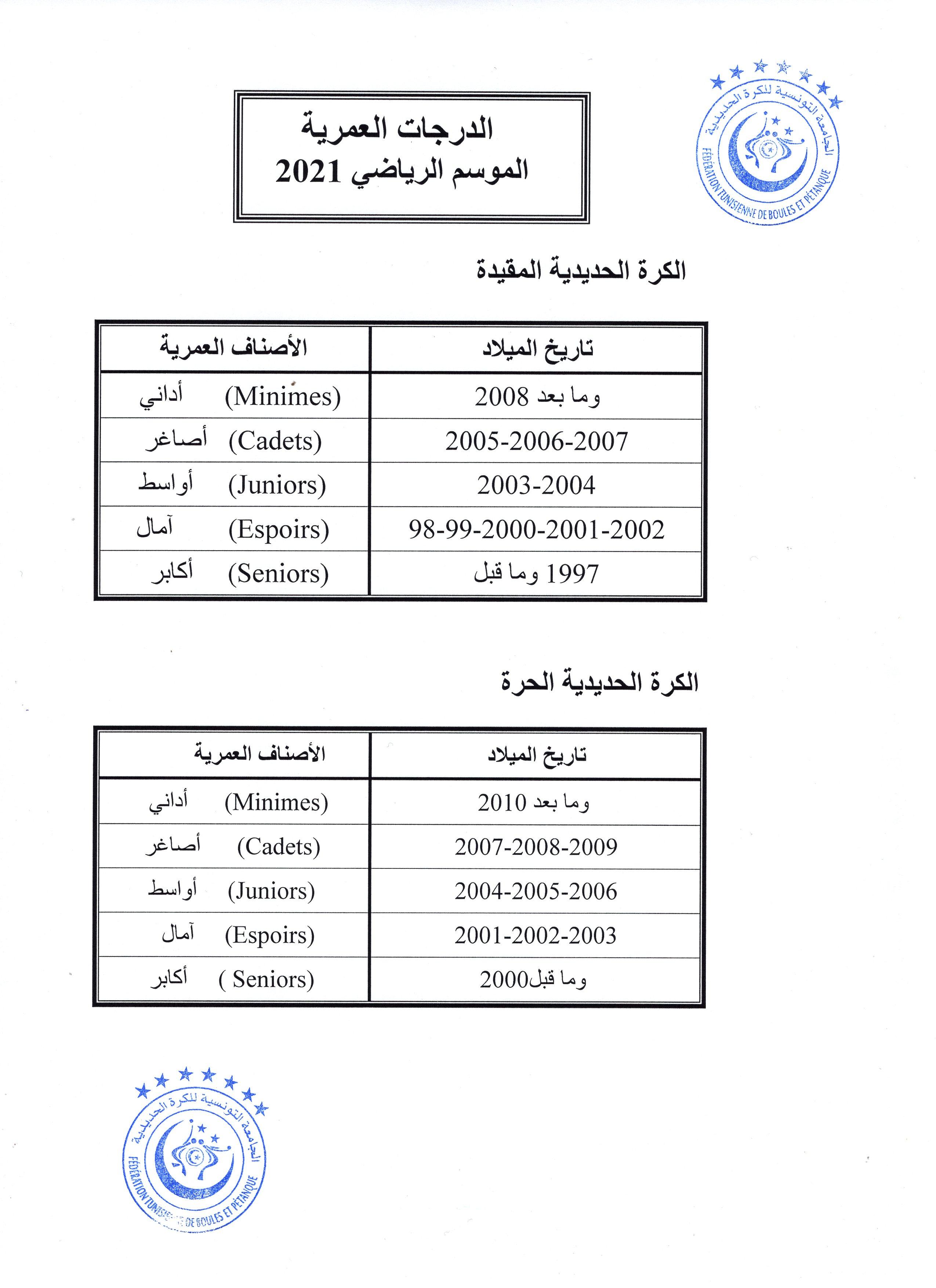 الدرجات العمرية للموسم الرياضي 2021